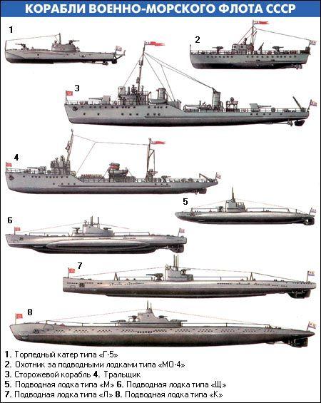 подводные лодки второй мировой сравнение
