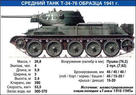 Танк Т-34 - Форум